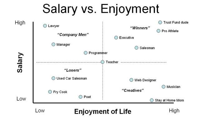 Salary_vs_Enjoyment
